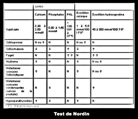 Test de Nordin